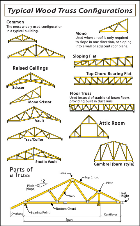 Automated structurestruss faq for Pre manufactured roof trusses